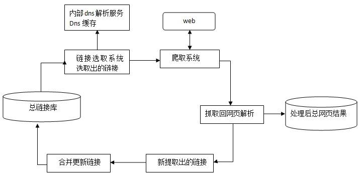 搜索引擎抓取系统概述(二)