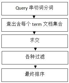 搜索引擎抓取系统概述(三)
