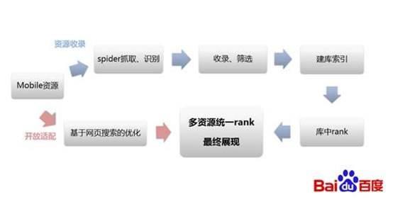 百度不收录原因分析——Spider抓取篇